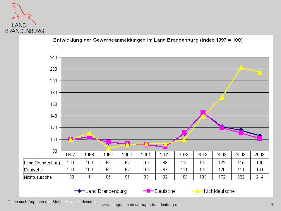 www.integrationsbeauftragte.brandenburg.de9 Daten nach Angaben des Statistischen Landesamts
