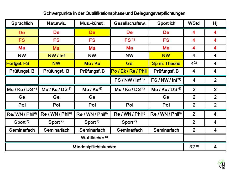 Schwerpunkte in der Qualifikationsphase und Belegungsverpflichtungen Fortgef. FS NWMu / KuGeSp mit Theorie4 2) 4 De 44 FS 44 Ma 44 De FS Ma De FS Ma D