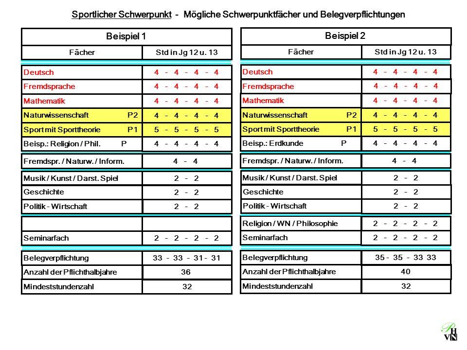Sportlicher Schwerpunkt - Mögliche Schwerpunktfächer und Belegverpflichtungen Anzahl der Pflichthalbjahre 36 Belegverpflichtung 33 - 33 - 31 - 31 Mindeststundenzahl 32 Beispiel 1 FächerStd in Jg 12 u.