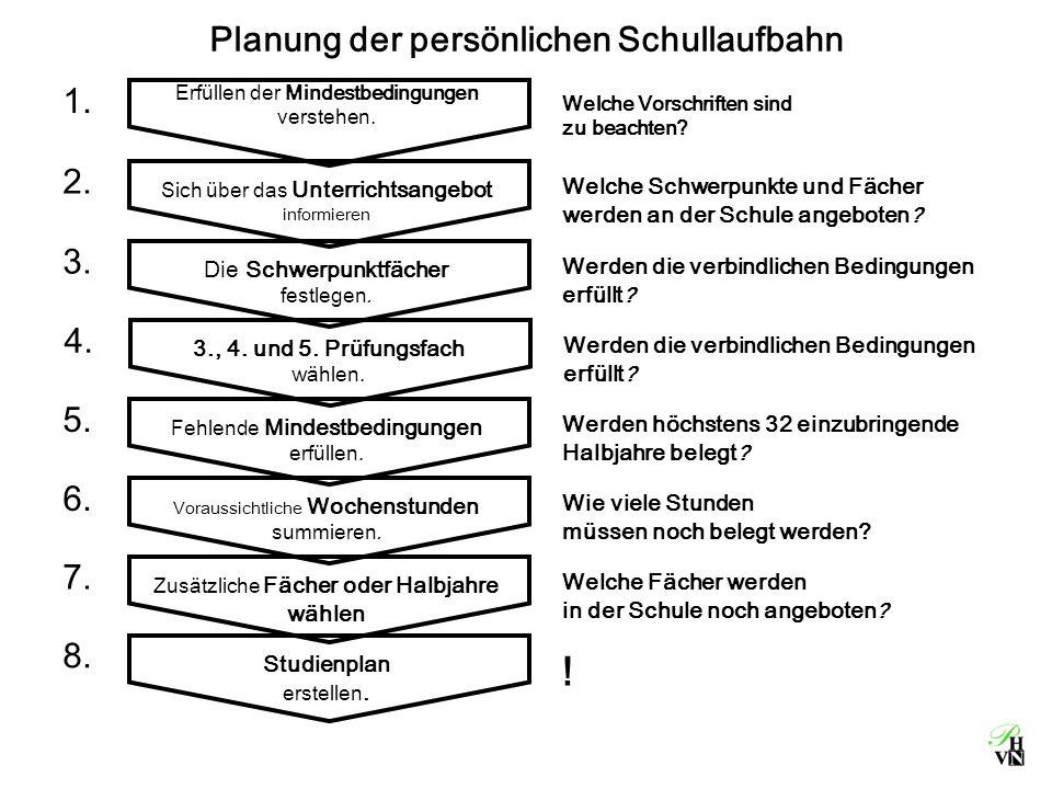Studienplan erstellen. ! 8. Erfüllen der Mindestbedingungen verstehen. Welche Vorschriften sind zu beachten? 1. Sich über das Unterrichtsangebot infor