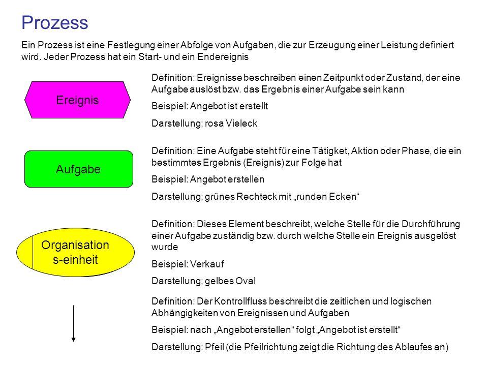 Ereignis Aufgabe Definition: Ereignisse beschreiben einen Zeitpunkt oder Zustand, der eine Aufgabe auslöst bzw. das Ergebnis einer Aufgabe sein kann B