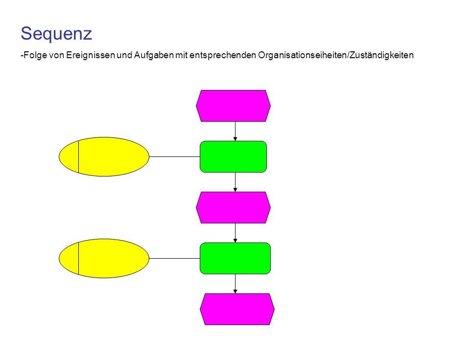 Sequenz -Folge von Ereignissen und Aufgaben mit entsprechenden Organisationseiheiten/Zuständigkeiten