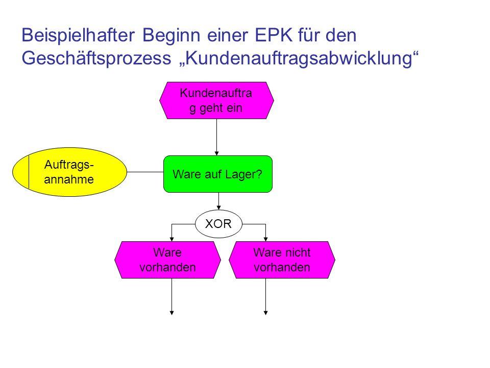 Beispielhafter Beginn einer EPK für den Geschäftsprozess Kundenauftragsabwicklung Kundenauftra g geht ein Ware auf Lager? Auftrags- annahme XOR Ware v