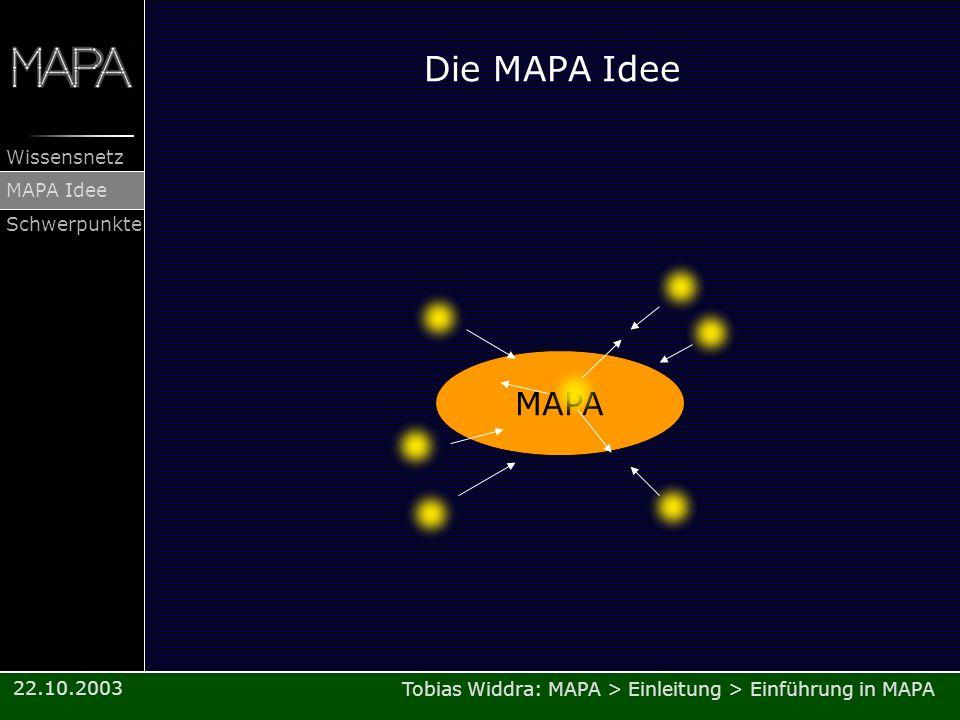 Tobias Widdra: MAPA > Einleitung > Einführung in MAPA Wissensnetz MAPA Idee Schwerpunkte 22.10.2003 Die MAPA Idee MAPA