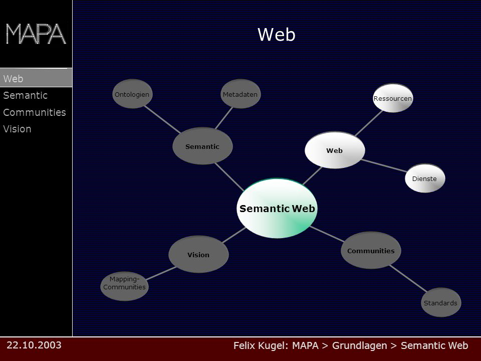 Felix Kugel: MAPA > Grundlagen > Semantic Web Web Semantic Communities Vision 22.10.2003 Web Communities Dienste Vision Ressourcen Semantic Semantic Web Ontologien Standards Metadaten Mapping- Communities