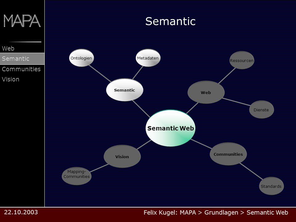 Felix Kugel: MAPA > Grundlagen > Semantic Web Web Semantic Communities Vision 22.10.2003 Semantic Web Communities Dienste Vision Ressourcen Semantic Semantic Web Ontologien Standards Metadaten Mapping- Communities