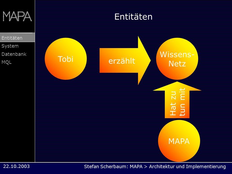 Stefan Scherbaum: MAPA > Architektur und Implementierung Entitäten System Datenbank MQL 22.10.2003 Entitäten Tobi Wissens- Netz MAPA erzählt Hat zu tu