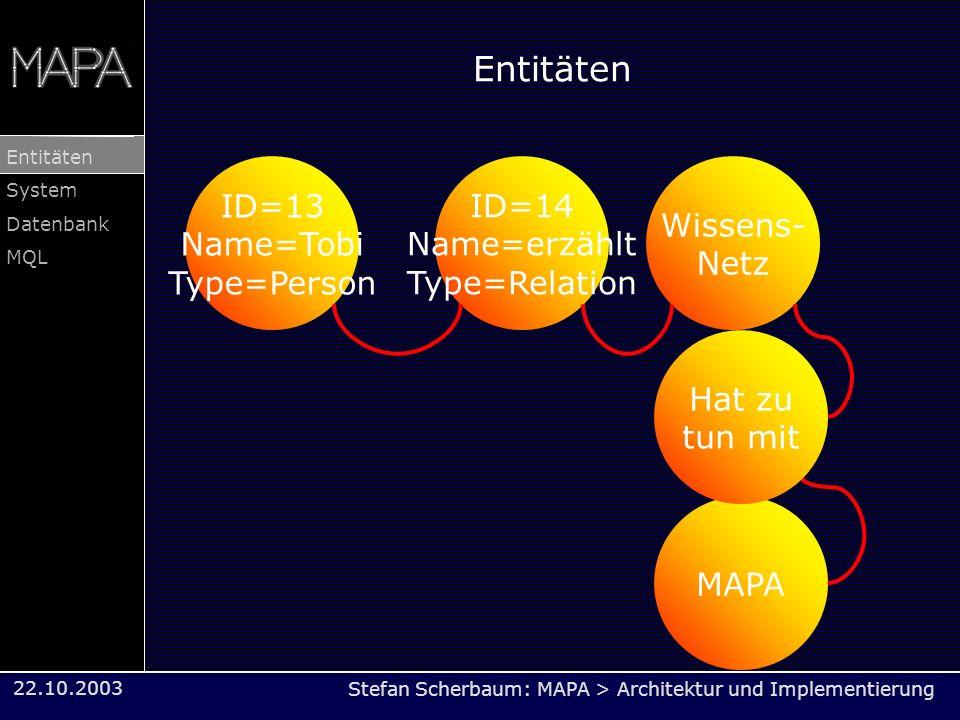 Stefan Scherbaum: MAPA > Architektur und Implementierung Entitäten System Datenbank MQL 22.10.2003 Entitäten ID=13 Name=Tobi Type=Person Wissens- Netz