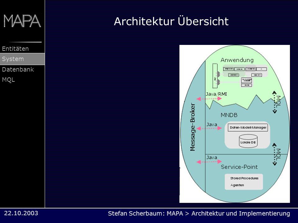 Stefan Scherbaum: MAPA > Architektur und Implementierung Entitäten System Datenbank MQL 22.10.2003 Architektur Übersicht