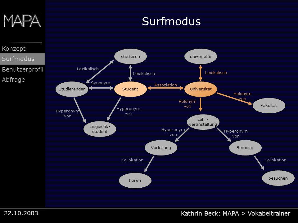 Kathrin Beck: MAPA > Vokabeltrainer Konzept Surfmodus Benutzerprofil Abfrage 22.10.2003 Surfmodus StudentUniversität Seminar studieren Studierender Li