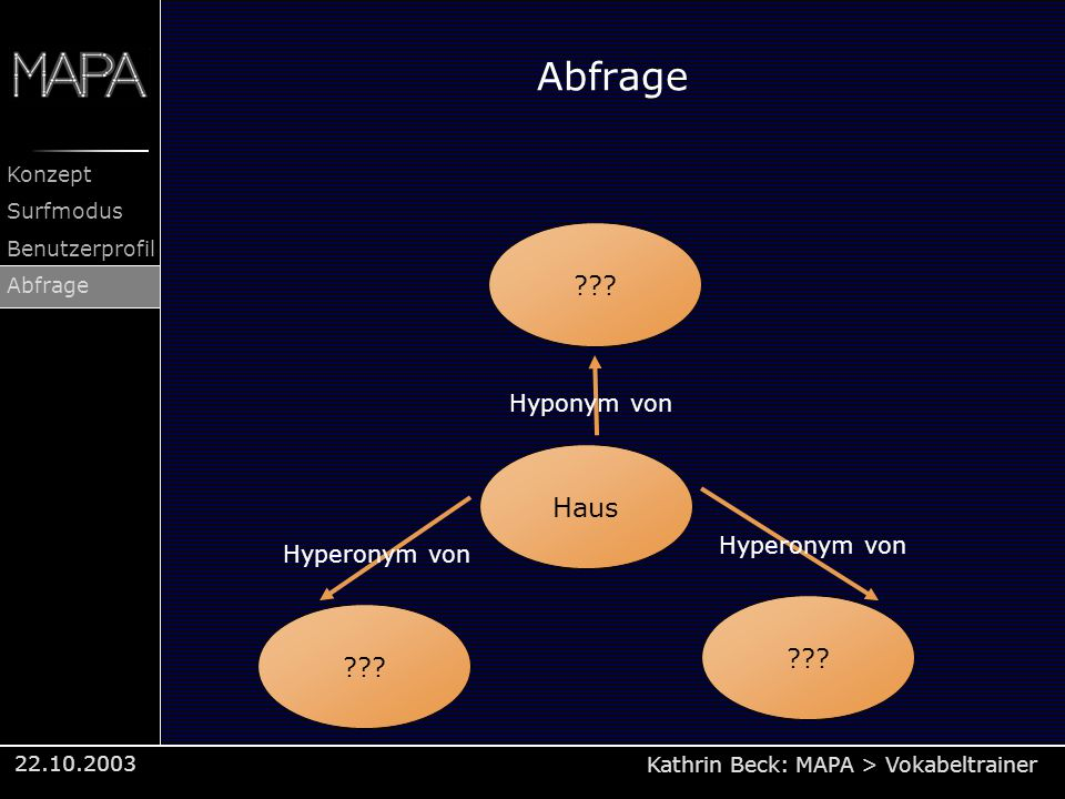 Kathrin Beck: MAPA > Vokabeltrainer Konzept Surfmodus Benutzerprofil Abfrage 22.10.2003 Abfrage ??? Haus ??? Hyperonym von Hyponym von