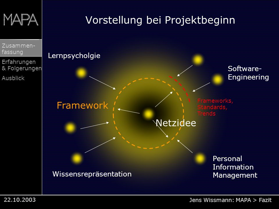 Jens Wissmann: MAPA > Fazit Zusammen- fassung Erfahrungen & Folgerungen Ausblick 22.10.2003 Vorstellung bei Projektbeginn Lernpsycholgie Netzidee Software- Engineering Wissensrepräsentation Personal Information Management Framework Frameworks, Standards, Trends