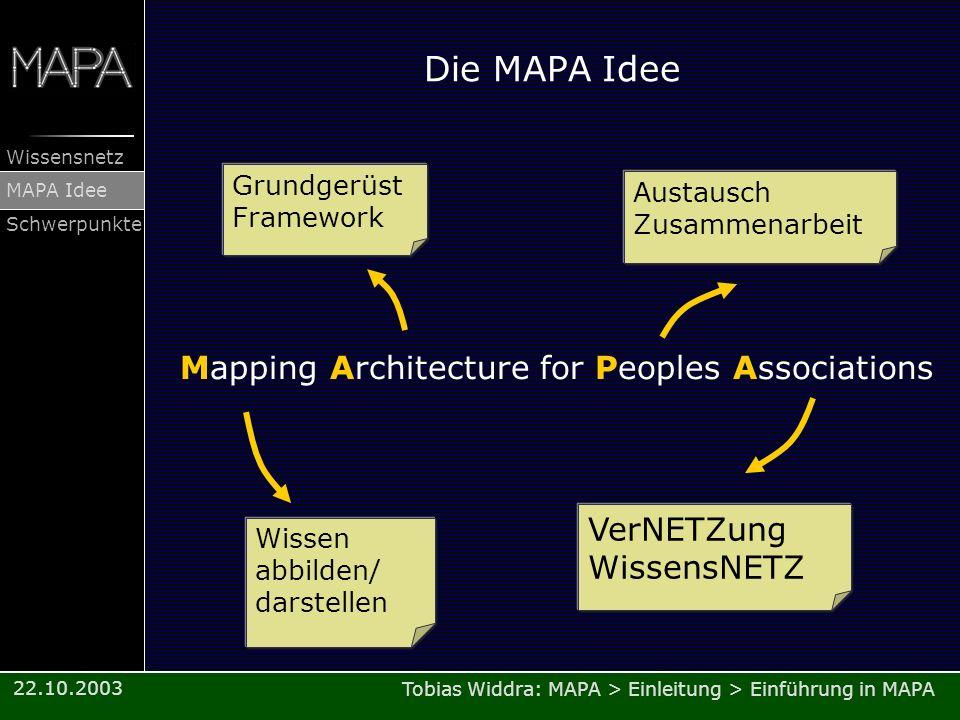 Tobias Widdra: MAPA > Einleitung > Einführung in MAPA Wissensnetz MAPA Idee Schwerpunkte 22.10.2003 Die MAPA Idee Mapping Architecture for Peoples Ass