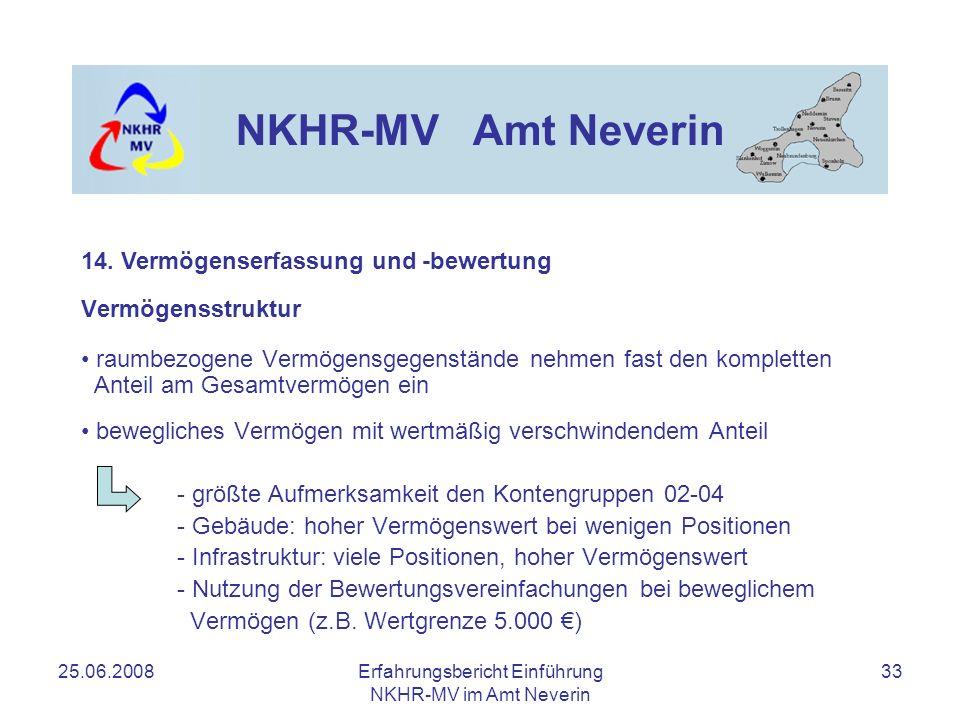 25.06.2008Erfahrungsbericht Einführung NKHR-MV im Amt Neverin 33 NKHR-MV Amt Neverin 14. Vermögenserfassung und -bewertung Vermögensstruktur raumbezog