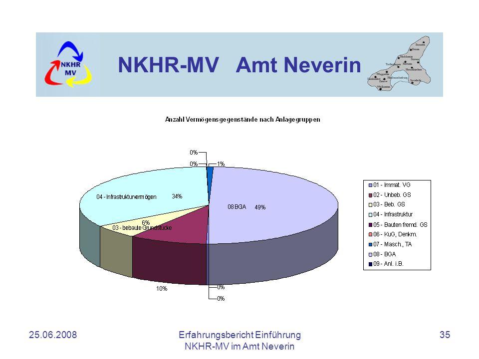 25.06.2008Erfahrungsbericht Einführung NKHR-MV im Amt Neverin 35 NKHR-MV Amt Neverin
