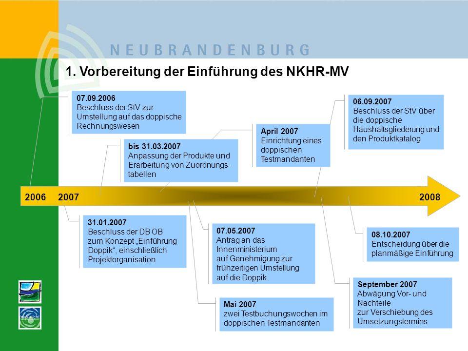 1. Vorbereitung der Einführung des NKHR-MV 200620072008 07.09.2006 Beschluss der StV zur Umstellung auf das doppische Rechnungswesen 06.09.2007 Beschl