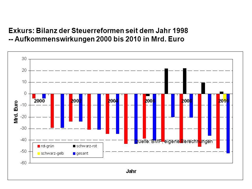 Exkurs: Bilanz der Steuerreformen seit dem Jahr 1998 -- Aufkommenswirkungen 2000 bis 2010 in Mrd.