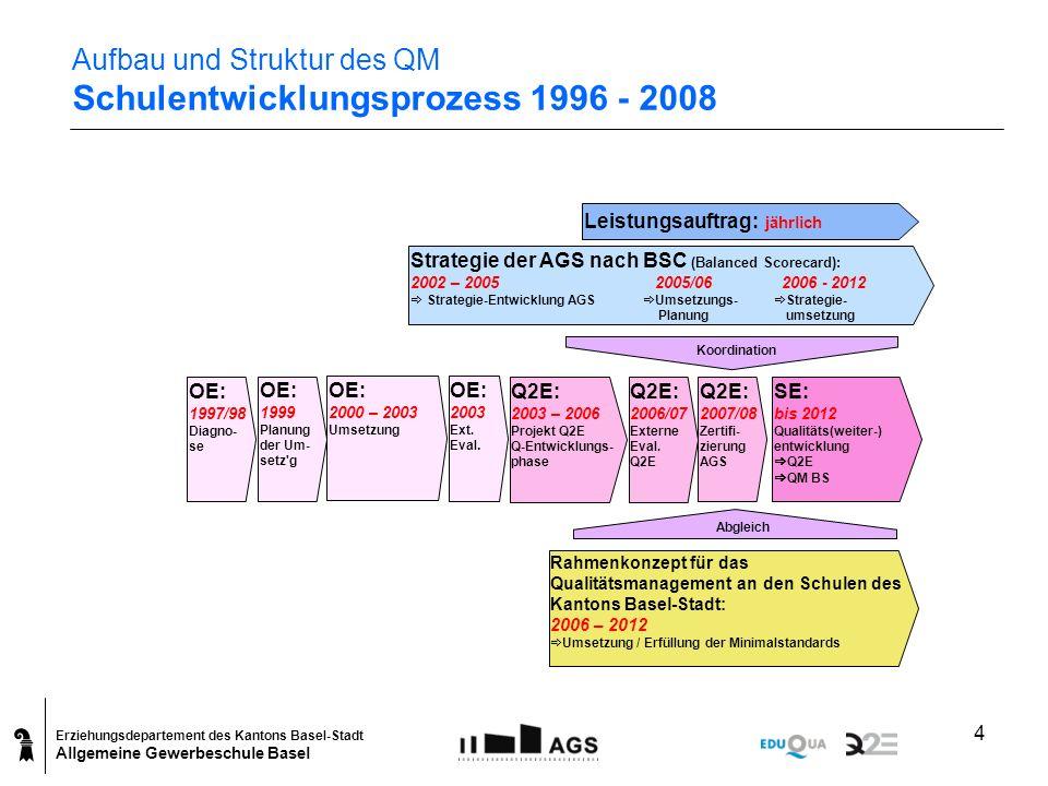 Erziehungsdepartement des Kantons Basel-Stadt Allgemeine Gewerbeschule Basel 4 Aufbau und Struktur des QM Schulentwicklungsprozess 1996 - 2008 Leistun