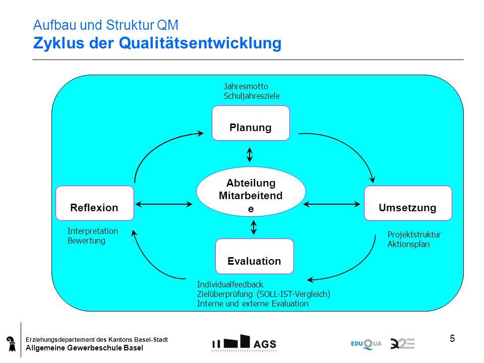 Erziehungsdepartement des Kantons Basel-Stadt Allgemeine Gewerbeschule Basel 5 Aufbau und Struktur QM Zyklus der Qualitätsentwicklung Planung Umsetzun
