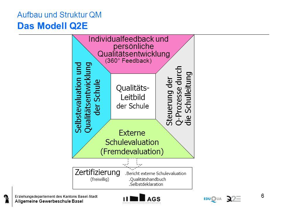 Erziehungsdepartement des Kantons Basel-Stadt Allgemeine Gewerbeschule Basel 6 Aufbau und Struktur QM Das Modell Q2E Qualitäts- Leitbild der Schule St