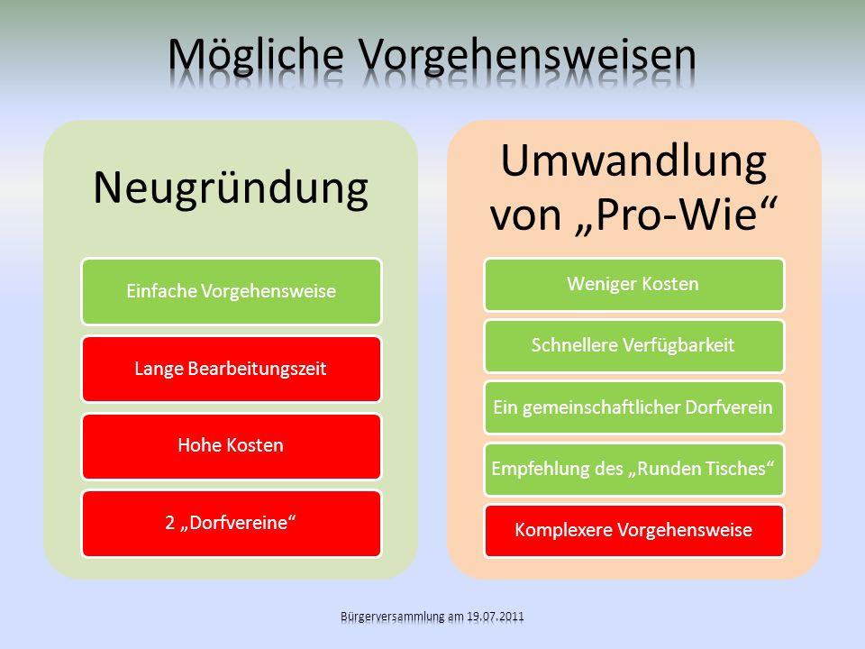 Neugründung Einfache VorgehensweiseLange BearbeitungszeitHohe Kosten2 Dorfvereine Umwandlung von Pro-Wie Weniger KostenSchnellere VerfügbarkeitEin gem