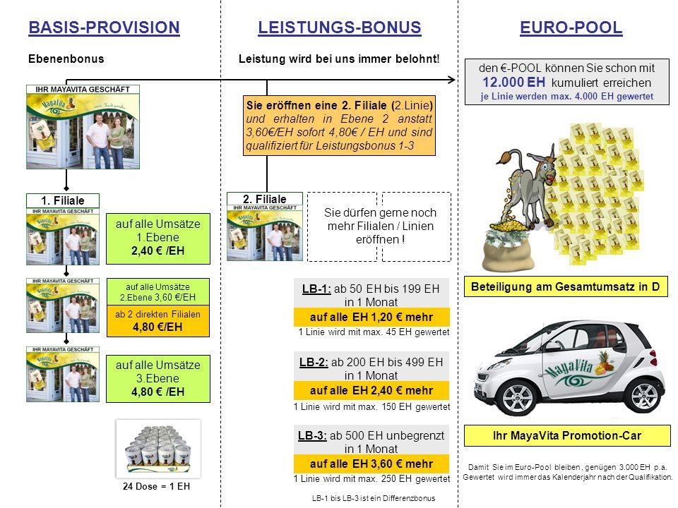 den -POOL können Sie schon mit 12.000 EH kumuliert erreichen je Linie werden max. 4.000 EH gewertet Ihr MayaVita Promotion-Car Beteiligung am Gesamtum