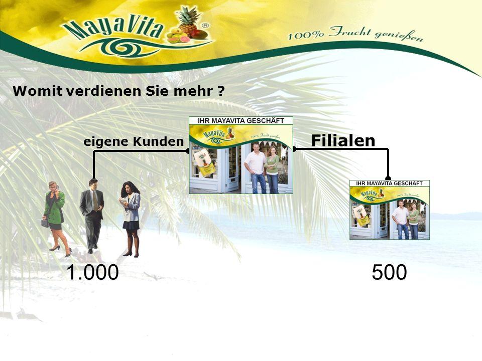 Filialen eigene Kunden Womit verdienen Sie mehr ? 1.000500