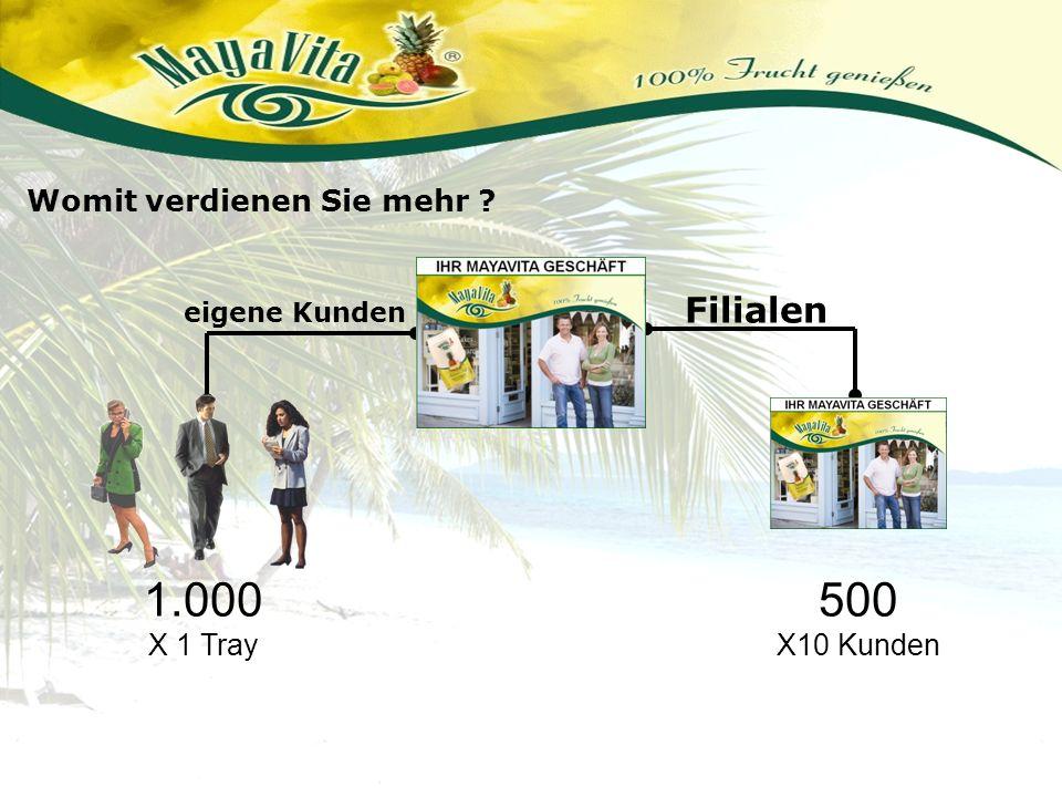 Filialen eigene Kunden Womit verdienen Sie mehr ? 1.000 X 1 Tray 500 X10 Kunden