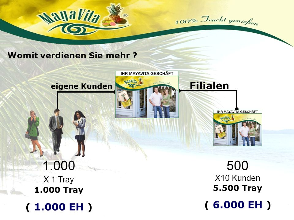 Filialen eigene Kunden Womit verdienen Sie mehr ? 1.000 X 1 Tray 1.000 Tray ( 1.000 EH ) 500 X10 Kunden 5.500 Tray ( 6.000 EH )
