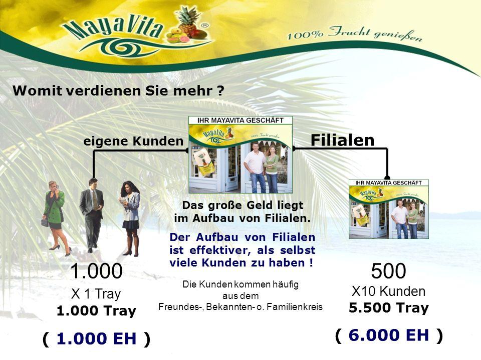 Filialen eigene Kunden Womit verdienen Sie mehr ? 1.000 X 1 Tray 1.000 Tray ( 1.000 EH ) 500 X10 Kunden 5.500 Tray ( 6.000 EH ) Das große Geld liegt i