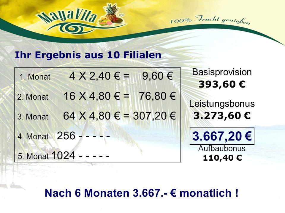 1. Monat 4 2. Monat 16 3. Monat 64 4. Monat 256 5. Monat 1024 X 2,40 = 9,60 X 4,80 = 76,80 X 4,80 = 307,20 - - - - - Basisprovision 393,60 Leistungsbo