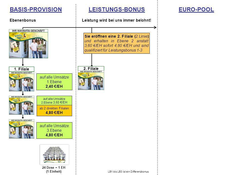 BASIS-PROVISION Ebenenbonus LEISTUNGS-BONUS Leistung wird bei uns immer belohnt! EURO-POOL 2. Filiale1. Filiale auf alle Umsätze 1.Ebene 2,40 /EH auf