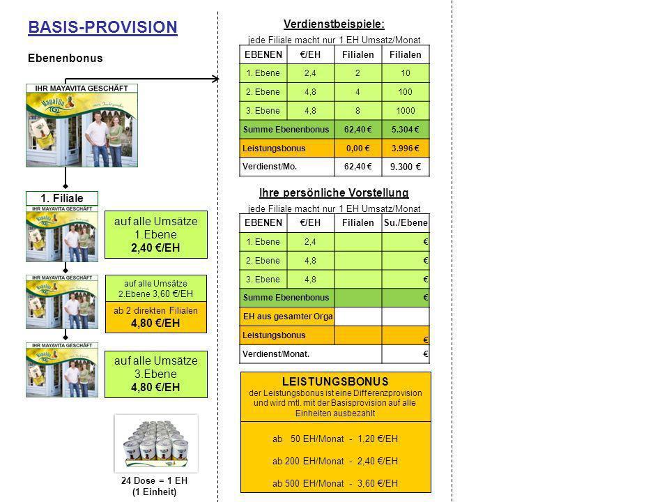 Verdienstbeispiele: jede Filiale macht nur 1 EH Umsatz/Monat EBENEN/EHFilialen 1. Ebene2,4210 2. Ebene4,84100 3. Ebene4,881000 Summe Ebenenbonus62,40