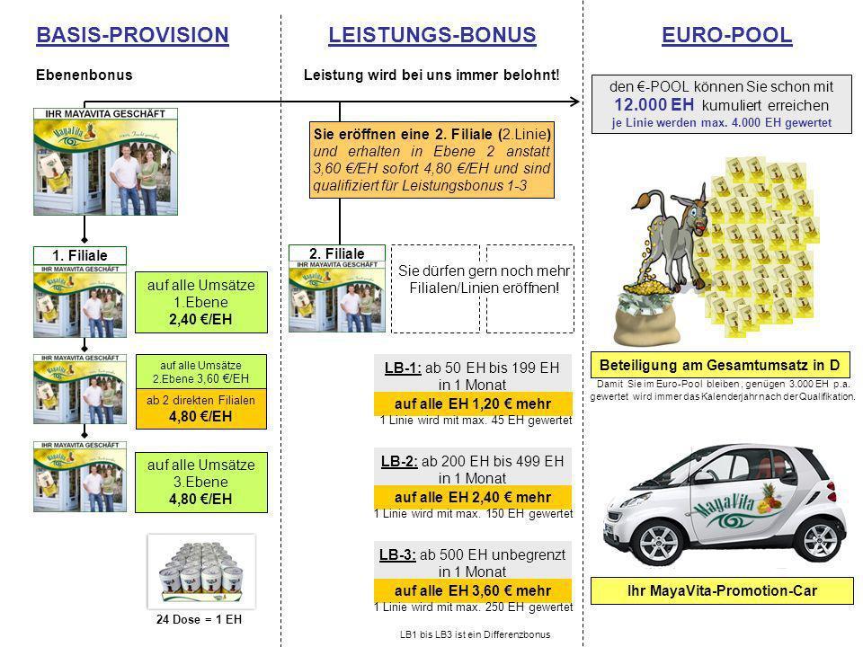 den -POOL können Sie schon mit 12.000 EH kumuliert erreichen je Linie werden max. 4.000 EH gewertet Ihr MayaVita-Promotion-Car Beteiligung am Gesamtum