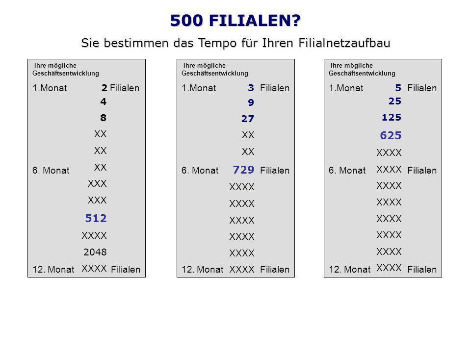 500 FILIALEN.