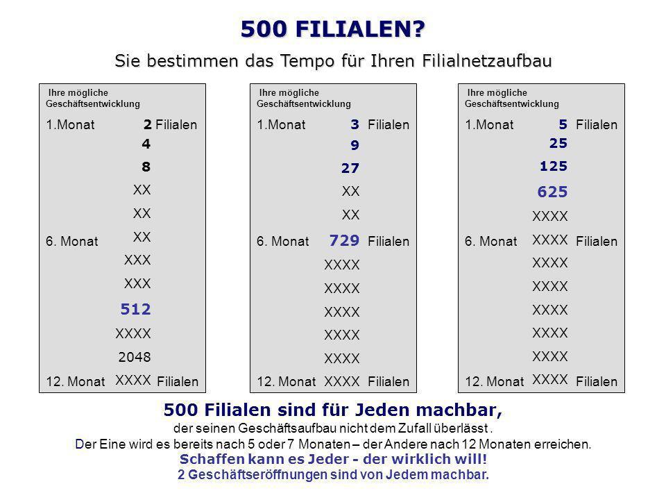 500 FILIALEN? Sie bestimmen das Tempo für Ihren Filialnetzaufbau Ihre mögliche Geschäftsentwicklung 1.Monat 2 Filialen 6. Monat 12. Monat Filialen 4 8
