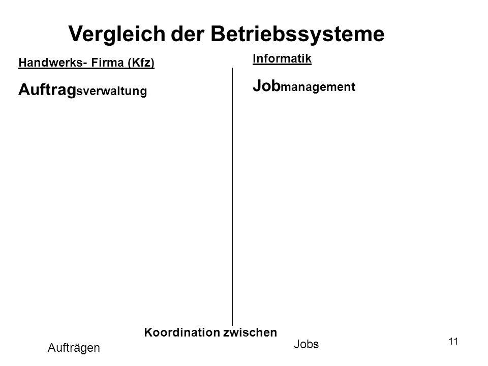 11 Handwerks- Firma (Kfz) Auftrag sverwaltung Informatik Job management Vergleich der Betriebssysteme Koordination zwischen Aufträgen Jobs