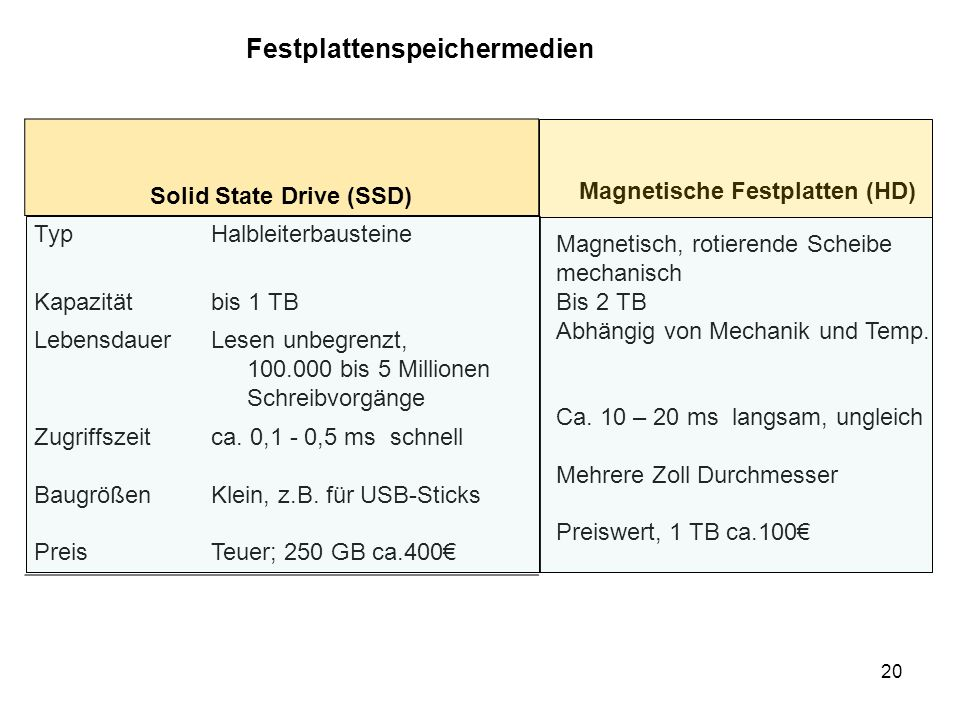 20 Solid State Drive (SSD) TypHalbleiterbausteine Kapazitätbis 1 TB LebensdauerLesen unbegrenzt, 100.000 bis 5 Millionen Schreibvorgänge Zugriffszeit