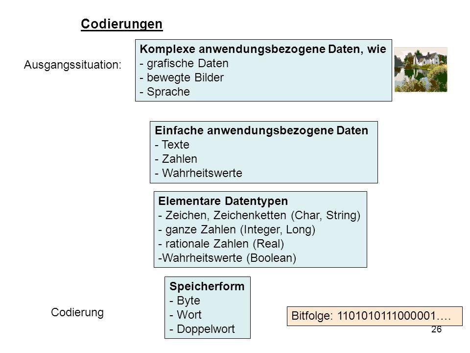 26 Codierungen Komplexe anwendungsbezogene Daten, wie - grafische Daten - bewegte Bilder - Sprache Ausgangssituation: Einfache anwendungsbezogene Date