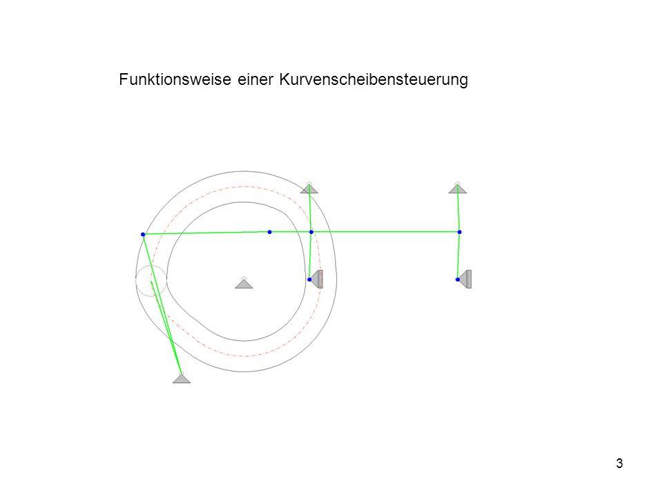 3 Funktionsweise einer Kurvenscheibensteuerung