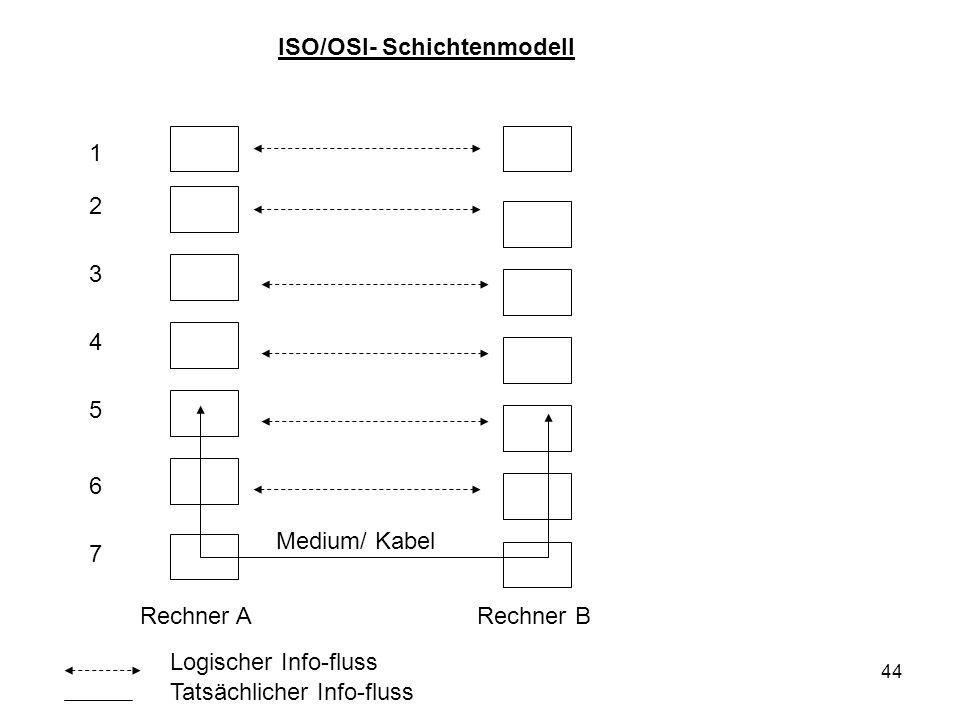44 1 2 3 4 5 6 7 Rechner A Rechner B Logischer Info-fluss Tatsächlicher Info-fluss ISO/OSI- Schichtenmodell Medium/ Kabel