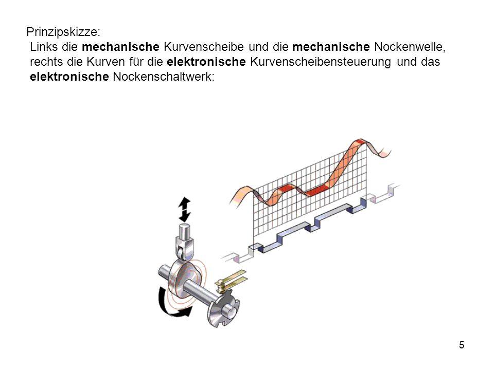 5 Prinzipskizze: Links die mechanische Kurvenscheibe und die mechanische Nockenwelle, rechts die Kurven für die elektronische Kurvenscheibensteuerung