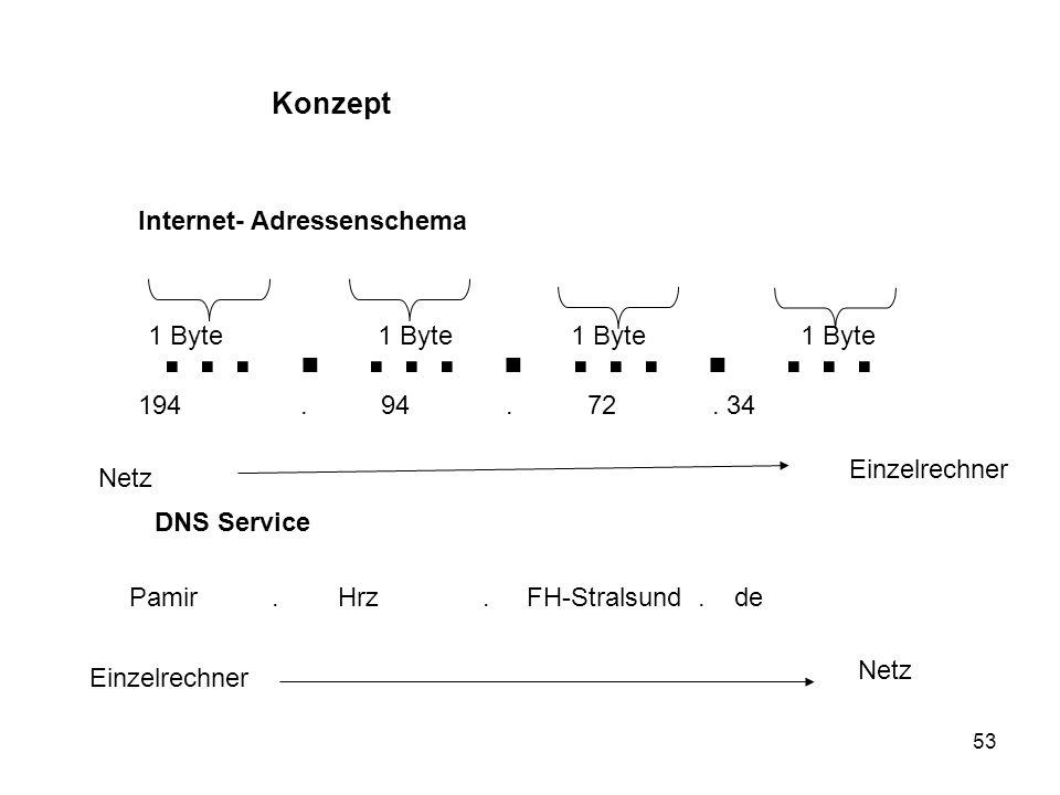 53 Konzept Internet- Adressenschema …. …. …. … 1 Byte 1 Byte Netz Einzelrechner DNS Service 194. 94. 72. 34 Pamir. Hrz. FH-Stralsund. de Netz Einzelre