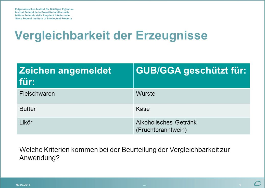 Vergleichbarkeit der Erzeugnisse Zeichen angemeldet für: GUB/GGA geschützt für: FleischwarenWürste ButterKäse LikörAlkoholisches Getränk (Fruchtbranntwein) …09.02.20144 Welche Kriterien kommen bei der Beurteilung der Vergleichbarkeit zur Anwendung?