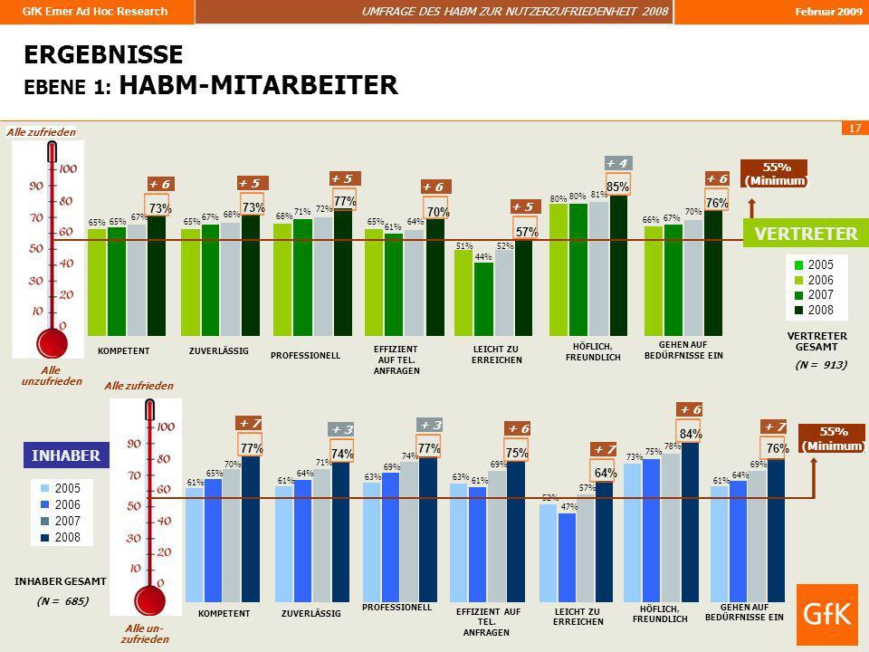 GfK Emer Ad Hoc Research UMFRAGE DES HABM ZUR NUTZERZUFRIEDENHEIT 2008 Februar 2009 17 Alle unzufrieden ERGEBNISSE EBENE 1: HABM-MITARBEITER 65% 68% 6