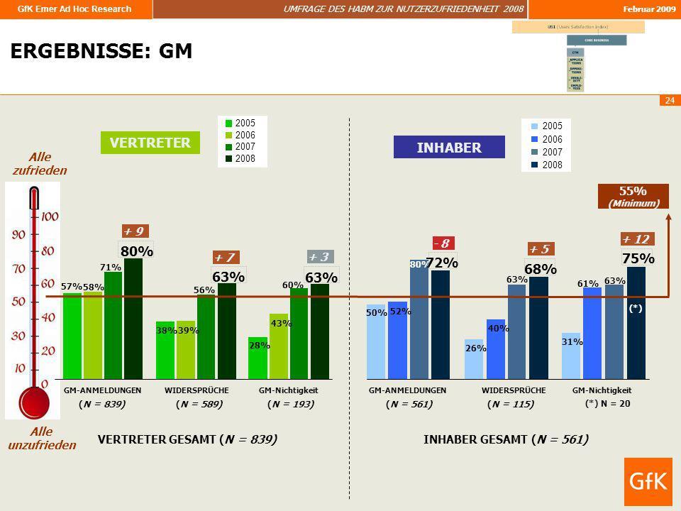 GfK Emer Ad Hoc Research UMFRAGE DES HABM ZUR NUTZERZUFRIEDENHEIT 2008 Februar 2009 24 Alle zufrieden Alle unzufrieden 55% (Minimum) ERGEBNISSE: ERGEB