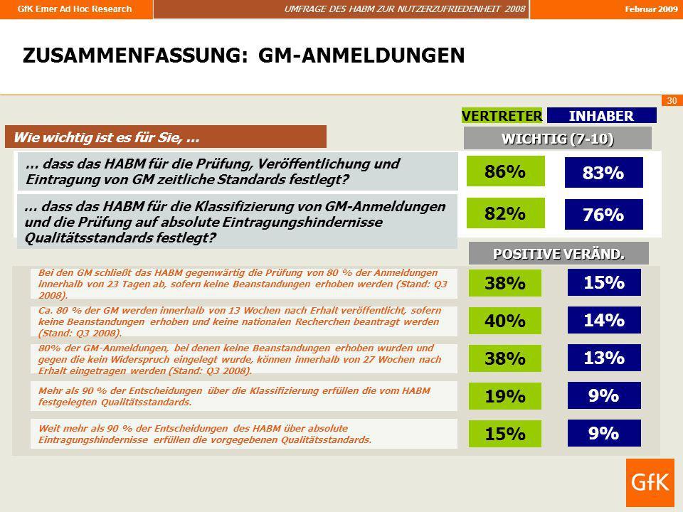 GfK Emer Ad Hoc Research UMFRAGE DES HABM ZUR NUTZERZUFRIEDENHEIT 2008 Februar 2009 30 … dass das HABM für die Prüfung, Veröffentlichung und Eintragun