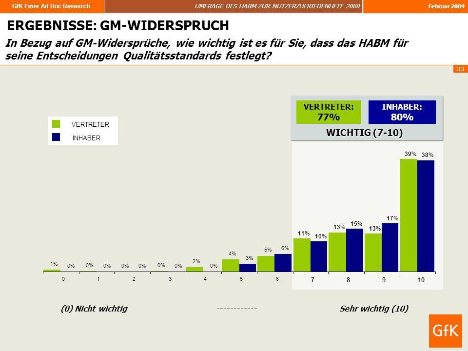 GfK Emer Ad Hoc Research UMFRAGE DES HABM ZUR NUTZERZUFRIEDENHEIT 2008 Februar 2009 33 In Bezug auf GM-Widersprüche, wie wichtig ist es für Sie, dass
