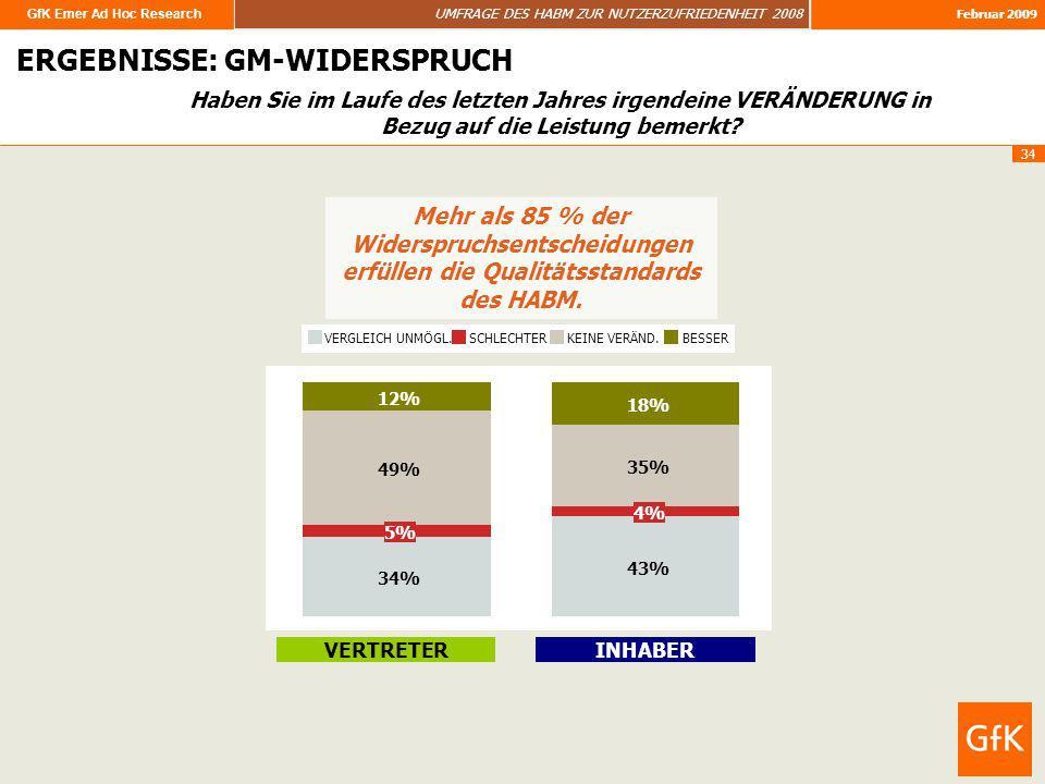 GfK Emer Ad Hoc Research UMFRAGE DES HABM ZUR NUTZERZUFRIEDENHEIT 2008 Februar 2009 34 ERGEBNISSE ERGEBNISSE: GM-WIDERSPRUCH Mehr als 85 % der Widersp