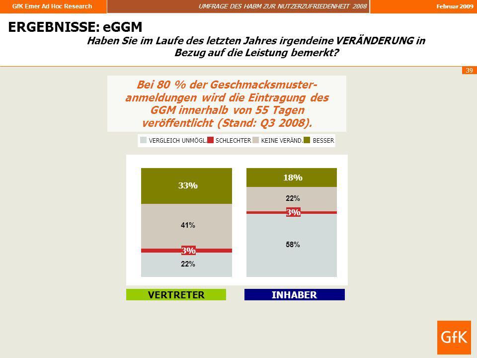 GfK Emer Ad Hoc Research UMFRAGE DES HABM ZUR NUTZERZUFRIEDENHEIT 2008 Februar 2009 39 ERGEBNISSE ERGEBNISSE: eGGM Bei 80 % der Geschmacksmuster- anme